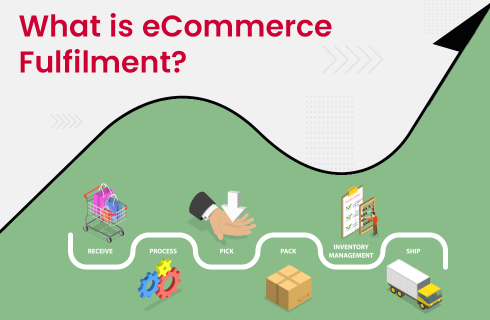 What is the eCommerce Order Fulfilment Process and What are the Steps Involved in it?